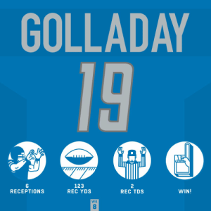 Kenny Golladay stepped 🆙 in the win! #HaveADay @kgxix   @Lions | #OnePride https://t.co/WbxVJGKi7S: GOLLADAY  19  123  REC YDS  2  REC TDS  WIN!  RECEPTIONS  WK  8 Kenny Golladay stepped 🆙 in the win! #HaveADay @kgxix   @Lions | #OnePride https://t.co/WbxVJGKi7S