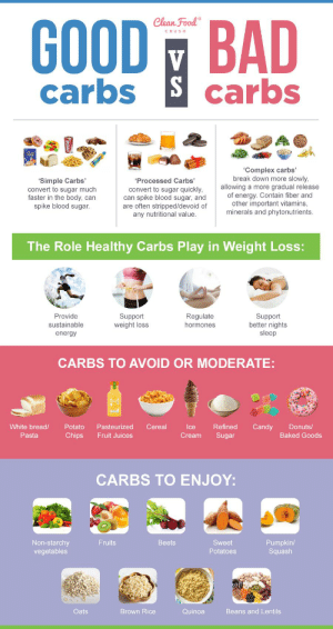Title makes it look like complex carbs are bad and simple carbs are good.: GOOD BAD  carbs Scarbs  Clean Food  CRUSH  V  'Complex carbs'  break down more slowly,  allowing a more gradual release  of energy. Contain fiber and  other important vitamins,  minerals and phytonutrients  'Simple Carbs'  convert to sugar much  faster in the body, can  spike blood sugar.  'Processed Carbs'  convert to sugar quickly,  can spike blood sugar, and  are often stripped/devoid of  any nutritional value.  The Role Healthy Carbs Play in Weight Loss:  Support  weight loss  Regulate  hormones  Support  better nights  sleep  Provide  sustainable  energy  CARBS TO AVOID OR MODERATE:  White bread/  Potato  Pasteurized  Cereal  Ice  Refined  Candy  Donuts/  Pasta  Chips  Fruit Juices  Cream  Sugar  Baked Goods  CARBS TO ENJOY:  Non-starchy  vegetables  Fruits  Beets  Sweet  Pumpkin/  Squash  Potatoes  Oats  Brown Rice  Quinoa  Beans and Lentils Title makes it look like complex carbs are bad and simple carbs are good.