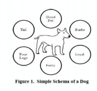 """Reddit, Good, and Simple: Good  Pet  Tail  Barks  Four  Legs  Loyal  Furry  Figure 1. Simple Schema of a Dog <p>[<a href=""""https://www.reddit.com/r/surrealmemes/comments/7ds91v/a_schema_is_a_theoretical_representation_of_an/"""">Src</a>]</p>"""