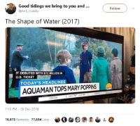 Tumblr, Blog, and Good: Good tidings we bring to you and..  @Anti_Cuddly  Follow  The Shape of Water (2017)  IT DEBUTED WITH $72 MILLION IN  U.S. TICKET  TODAY'S HEADLINES  AQUAMANTOPS MARY POPPINS  TODAY  HIGH 70 LOW 50  COCOA  7:10 PM -26 Dec 2018  19,973 Retweets 77,654 Likes cassieroo:  goawfma:  ☠☠  AAAAAAAAAAAAAAAAAA