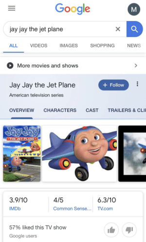 Google, Jay, and Movies: Google  jay jay the jet plane  X  ALL  SHOPPING  NEWS  VIDEOS  IMAGES  More movies and shows  Jay Jay the Jet Plane  Follow  American television series  TRAILERS & CLI  OVERVIEW  CHARACTERS  CAST  THE JET PLANE  3.9/10  4/5  6.3/10  IMDB  Common Sense..  TV.com  57% liked this TV show  Google users Ok pewds might be scared of Thomas the Tank Engine but he never had to deal with the monstrosity of Jay Jay the Jet Plane.