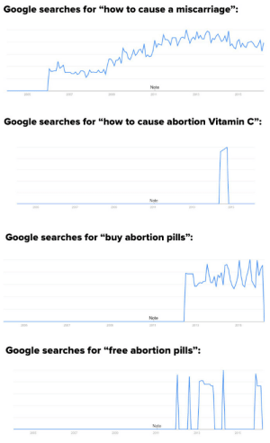 """Google, Internet, and Life: Google searches for """"how to cause a miscarriage""""  Note  2005  2007  2009  2011  2013  2015   Google searches for """"how to cause abortion Vitamin C""""  Note  2005  2007  2009  2011  2013  2015   Google searches for """"buy abortion pills"""":  Note  2005  2007  2009  2011  2013  2015   Google searches for """"free abortion pills"""":  Note  2009  2005  2007  2011  2013  2015 this-is-life-actually:  DIY abortions are on the rise, according to these chilling google searches Google search results indicate more and more Americans are scouring the internet for ways to self-induce their own abortions. There's been a significant increase in searches for phrases like """"buy abortion pills online"""" in 2015, in addition to tens of thousands of searches for herbal abortion methods and even more dangerous ways of ending a pregnancy. And the states where people were most likely to search for information are no coincidence. Follow @this-is-life-actually"""