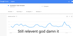God, Google, and Game: Google Trends  Explore  PewDiePie's Tuber Simulator  Compare  Mobile game  Past 30 days  All categories  Worldwide  Web Search  Interest over time  100  75  50  25  Still relevent god damn it  Jun 15  May 28  Jun 6  Jun 24  -- WHAAAT