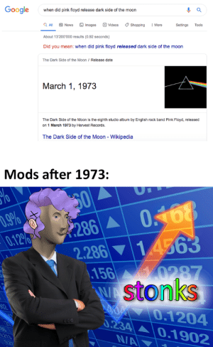 It is known: Google  when did pink floyd release dark side of the moon  Q All  O Videos  O Shopping  O Images  O News  I More  Settings  Tools  About 13'200'000 results (0.92 seconds)  Did you mean: when did pink floyd released dark side of the moon  The Dark Side of the Moon / Release date  March 1, 1973  The Dark Side of the Moon is the eighth studio album by English rock band Pink Floyd, released  on 1 March 1973 by Harvest Records.  The Dark Side of the Moon - Wikipedia  Mods after 1973:  50  0.168  0.9%  0.12%  286 A  2.286 ▼1.4563  156 0287  stonks  AO 0.1204  0.234A0..1902  02  666  3.213  N/A  0.27 It is known