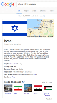"""bauhaus: Google  where is the neverland  All mages  s Videos Shopping  News  About 25,900,000 results (0.52 seconds)  Beiruto Da  Damasc  Amman  olac  JerusalemJordan  Israel  Cairo  ol  data @2018 Google, Mapa GISrael, ORION-ME  srael  Country in the Middle East  Israel, a Middle Eastern country on the Mediterranean Sea, is regarded  by Jews, Christians and Muslims as the biblical Holy Land. Its most  sacred sites are in Jerusalem. Within its Old City, the Temple Mount  complex includes the Dome of the Rock shrine, the historic Western  Wall, Al-Asa Mosque and the Church of the Holy Sepulchre. Israel's  financial hub, Tel Aviv, is known for its Bauhaus architecture and  beaches  Capital: Jerusalem Trending  Dialing code: +972  Currency: Israeli new shekel  Population: 8.712 million (2017) World Bank  Date format: שששש-nn-""""(AM); dd-mm-yyyy (CE)  Continent: Asia  People also search for  View 10+ more  Jerusalem ran  Tel Aviv  Syria  State of  Palestine  Feedback"""