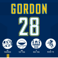 .@Melvingordon25 had himself a HAT TRICK! 🧢⚡  #HaveADay #FightForEachOther #LACvsBUF https://t.co/gsxsfccAtn: GORDON  15  TOUCHES  2  REC TDS  TOT YDS  RUSH TD  WK  2 .@Melvingordon25 had himself a HAT TRICK! 🧢⚡  #HaveADay #FightForEachOther #LACvsBUF https://t.co/gsxsfccAtn