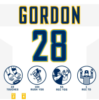 Memes, Rush, and 🤖: GORDON  28  104  RUSH YDS  REC YDS  REC TD  TOUCHES  WK  WK  2  4 If you played against @Melvingordon25 in @NFLfantasy… ☹️☹️☹️  #HaveADay #FightForEachOther #SFvsLAC https://t.co/L7q7NehxBc