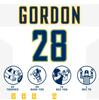 Memes, Rush, and 🤖: GORDON  28  23  TOUCHES  93  RUSH YDS  72  REC YDS  REC TD  WK  WK  WK  WK  2  4  6  10 Don't be shocked when @Melvingordon25 does this. ⚡  #HaveADay #FightForEachOther #LACvsOAK https://t.co/rTTmH5vFuF