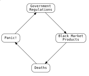 Statist Tailspin: Government  Regulations  Black Market  Products  Panic!  Deaths Statist Tailspin
