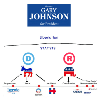 Some article posted this political scale. I added the most important axis.: Governor  GARY  JOHNSON  for President  Libertarian  STATISTS  (D ®  Tea Party  Progressive  Liberal  Neoliberal  Conservative  Neoconservative  Ted Cruz  Bernie  KE  KASICH  TRUMP  2016  OBAMA Some article posted this political scale. I added the most important axis.