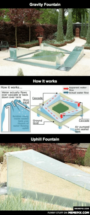 I've never seen a Gravity Fountain before..omg-humor.tumblr.com: Gravity Fountain  How It works  How it works...  Apparent water  flow  Actual water flow  Water actually flows  over cascade or back  down over tank  Cascade  Glass  panel  Bubbles rising  inside sealed  tank give  illusion of  water flowing  uphill  Ground  level  Cascade  Air pumped  into sealed  tank  Uphill Fountain  MEMEPIX.COM  FUNNY STUFF ON MEMEPIX.COM I've never seen a Gravity Fountain before..omg-humor.tumblr.com