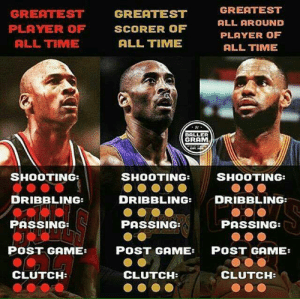 Memes, Game, and Time: GREATEST  PLAYER OF  ALL TIME  GREATEST  SCORER OF  ALL TIME  GREATEST  ALL AROUND  PLAYER OF  ALL TIME  BALLER  GRAM  SHOOTING:  DRIBBLING:  PASSING  POST GAME:  SHOOTING  DRIBBLING: DRIBBLING:  PASSING  SHOOTING:  PASSING  POST GAME:  CLUTCH:  POST GAME:  CLUTCH  CLUTCH