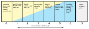 Cats, Dogs, and Tumblr: greatly prefers slightly  only likes  dogs and is dogs but stillprefers dogscats and  weirdly  hateful  towards cats  equally likes|slightly  greatly  only likes  prefers cats prefers cats cats and is  over dogs  prefers  different  pets  likes cats  over cats  but still likes  dogs  weirdly  hateful  towards  dogs  dogs  2  4  i made a kinsey scale for pets  6 indyart:  meco-official:  russdom:  loafed-beans:  the-mighty-birdy: crystallizednebula:   mama-germany:   mornington-the-crescent:  thespectacularspider-girl:  cedrwydden:  newtgeiszler: tag yourself im 5 Also a 5.  1  1  5.5   I can safely say 3   6  1  1  5  .5-.75  5