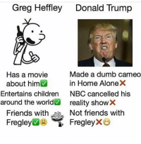 good morning: Greg Heffley  Donald Trump  Made a dumb cameo  Has a movie  about him  in Home AloneX  Entertains children  NBC cancelled his  around the world  reality show  Friends with  Not friends with  FregleyX  Fregley good morning