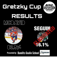 Connor McDavid has blown Tyler Seguin out of the water with the biggest victory in Gretzky Cup history. McDavid will face Toews in Round 2. • Check out the best goalie page on IG, @banditsgoaltending gretzkycup NHLDiscussion Seguin McDavid Oilers Stars: Gretzky Cup  MML  DISCUSSION  NHLDISCUSSION  RESULTS  MCDAVID  SEGUIN  3.00  OND  m/100  16.1%  03,9%  Presented by: Bandits Goalie SAN  BANDITS Connor McDavid has blown Tyler Seguin out of the water with the biggest victory in Gretzky Cup history. McDavid will face Toews in Round 2. • Check out the best goalie page on IG, @banditsgoaltending gretzkycup NHLDiscussion Seguin McDavid Oilers Stars