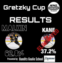 Blackhawks, Instagram, and Memes: Gretzky Cup  OISCUSSION  CNHL DISCUSSION  RESULTS  MALKIN KANE  120  37 %  C2.0%  Presented by: Bandits Goalie Scho  EANDITS Evgeni Malkin heads to Round 2 where he will face off against either Erik Karlsson or John Tavares. The 2015-16 Art Ross Winner, Patrick Kane, is eliminated! • Check out the best goalie page on Instagram, @banditsgoaltending ! • Kane Malkin Penguins Blackhawks NHLDiscussion