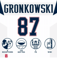 Have a day, @RobGronkowski! #GoPats https://t.co/4P1EjFfBbJ: GRONKOWSKI  87  6  RECEPTIONS  116  REC YDS  1  TD  WIN  WK  2 Have a day, @RobGronkowski! #GoPats https://t.co/4P1EjFfBbJ