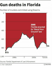 "Bailey Jay, Cheating, and Fucking: Gun deaths in Florida  Number of murders committed using firearms  200  2005  Florida enacted  its 'Stand Your  Ground' law  400  600  721  800  873  1,000  1990s  2000s  2010s  Source: Florida Department of Law Enforcement  C. Chan 16/02/2014  REUTERS xeniawarriorprincesa: bogleech:  fandomsandfeminism:  scottstrueself:  retasuneko:  stormingtheivory:  So can we talk about the absolutely stunning duplicity going on here?  …that's cheating!  HOLY SHIT  That is some DELIBERATELY EVIL data representation. Where is the super villain that designed this fucking graph?  ""Okay murders spiked by like well over 1000% but if we turn the graph THIS way, it's like they went DOWN! HOORAYYYY!!!""   It took me a minute to understand and yes this is evil as fuck. For those still lost, look at the numbers along the left side of the graph. Flip the graph upside down. The number of murders happening after the ""Stand your ground law"" is passed skyrockets from less than 600 deaths to over 800 deaths"
