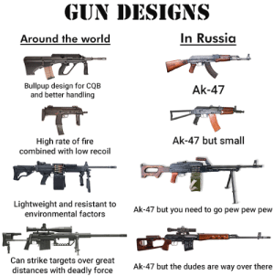 Guns! And a chance to tell a stranger that they never held a gun in their lives!: GUN DESIGNS  In Russia  Around the world  Bullpup design for CQB  and better handling  Ak-47  Ak-47 but small  High rate of fire  combined with Iow recoil  Lightweight and resistant to  environmental factors  Ak-47 but you need to go pew pew pew  Can strike targets over great  distances with deadly force  Ak-47 but the dudes are way over there Guns! And a chance to tell a stranger that they never held a gun in their lives!
