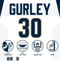 HAT TRICK. @TG3II   #HaveADay #LARvsSEA #LARams https://t.co/uv6RZsFEXr: GURLEY  26  TOUCHES  113  TOT YDS  3  RUSH TDS  WIN!  WK WK  WK  5 HAT TRICK. @TG3II   #HaveADay #LARvsSEA #LARams https://t.co/uv6RZsFEXr