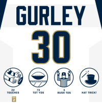 Just @TG3II doing @TG3II things. 😳  #HaveADay #LARams #AZvsLAR https://t.co/sW8WDk5hfk: GURLEY  73  TOT YDS  3  RUSH TDS  TOUCHES  HAT TRICK!  WK  2 Just @TG3II doing @TG3II things. 😳  #HaveADay #LARams #AZvsLAR https://t.co/sW8WDk5hfk