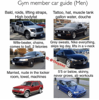 Gym, Memes, and Nike: Gym member car guide (Men)  Bald, roids, lifting straps,  High bodyfat  Tattoo, hat, muscle tank  aallon water, douche  Wife-beater, chains, Grey sweats, Nike everything,  comes to ball, 2 felonies skips leg day, lifts in a v-neck  IG: thegainz  Married, nude in the locker  room, towel, machines  5'5 or below, skin  never grows, ab workouts Tbt