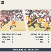 The Redskins are paying Josh Norman a lot of money to not cover No. 1 WRs. 🤔🙈: H/T PRO FOOTBALL FOCUS  br  NORMAN  BROWN VS. BREELAND  BROWN VS. NORMAN  TARGETS 8  TARGETS  CATCHES 7  CATCHES  TDS  TDS  STEELERS VS. REDSKINS The Redskins are paying Josh Norman a lot of money to not cover No. 1 WRs. 🤔🙈