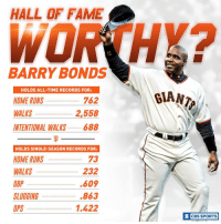 Memes, Cbs, and Barry Bonds: HALL OF FAME  BARRY BONDS  HOLDS ALL-TIME RECORDS FOR:  762  HOME RUNS  WALKS  2,558  INTENTIONAL WALKS  688  HOLDS SINGLE-SEASON RECORDS FOR  73  HOME RUNS  232  WALKS  .609  OBP  .863  SLUGGING  1.422  OPS  BIAN  CBS SPORTS  O Another year has passed with Barry Bonds not being elected to the Hall of Fame. Would YOU vote for him?