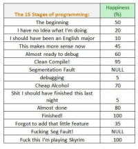 Anaconda, Fucking, and Shit: Happiness  The 15 Stages of programming  The beginning  I have no Idea what I'm doing  should have been an English major  This makes more sense now  Almost ready to debug  Clean Compile!  Segmentation Fault  debugging  Cheap Alcohol  Shit I should have finished this last  50  20  10  45  60  95  NULL  70  Almost done  Finished!  Forgot to add that little feature  Fucking Seg Fault!  Fuck this I'm plaving Skvrim  5  80  100  35  NULL  100 Admit it, you've been through this at one point or another.
