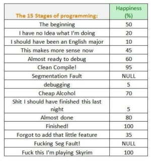 Anaconda, Fucking, and Shit: Happiness  The 15 Stages of programming:  The beginning  I have no Idea what I'm doing  I should have been an English major  This makes more sense now  Almost ready to debug  Clean Compile!  Segmentation Fault  debugging  Cheap Alcohol  Shit I should have finished this last  night  Almost done  Finished!  Forgot to add that little feature  Fucking Seg Fault!  Fuck this I'm playing Skyrim  50  20  10  45  60  95  NULL  5  70  5  80  100  35  NULL  100 Happiness