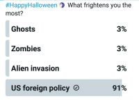 Twitter, Zombies, and Alien:  #HappyHalloween ) What frightens you the  most?  Ghosts  Zombies  Alien invasion  3%  3%  3%  91%  US foreign policy From teleSUR's Twitter. The people have spoken!