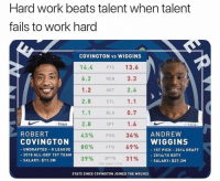 Nba, Robert Covington, and Work: Hard work beats talent when talent  tails to work hard  COVINGTON vs WIGGINS  14.4  6.2  1.2  2.8  1.1  2.8  43%  80%  39%  13.6  REB 3.3  AST 2.4  STL 1.1  BLK 0.7  3PT 1.6  PTS  fitbit  ANDREVW  WIGGINS  ROBERT  COVINGTON  UNDRAFTED-G LEAGUE  2018 ALL-DEF 1ST TEAM  SALARY: $11.3M  FG%  FT%  3PT%  34%  69%  31%  ST PICK-2014 DRAFT  - 2014/15 ROTY  -SALARY: $27.2M  PER GAME 17718  STATS SINCE COVINGTON JOINED THE WOLVES 🤷‍♂️