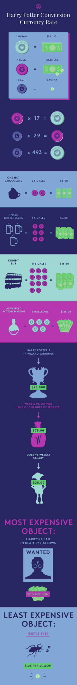 refinery29:  Need a cheat sheet for wizard finance? We got you Based on the calculations of an inspired fan, we put together a list of how many galleons you can expect to shell out to peep the next Chudley Cannons game. : Harry Potter Conversion  Currency Rate  1 Galle on  $25 USD  1 Sickle  $1.50 USD  CK  1 Knut  $.05 USD  C K L  CKL  x 29  LLE o  e ) x 493   ONE HOT  CHOCOLATE  2 SICKLES  $3.00  THREE  BUTTERBEERS  6 SICKLES  $9.00  DD·88  KNIGHT  BUS  11 SICKLES  $16.50  ADVANCED  POTION MAKING  5 GALLEONS  $125.00   HARRY POTTER'S  TRIWIZARD EARNINGS  $25,000  WEASLEY'S SAVINGS  (END OF CHAMBER OF SECRETS)  $75.00  DOBBY'S WEEKLY  SALARY  $25.00   MOST EXPENSIVE  OBJECT  HARRY'S HEAD  IN DEATHLY HALLOWS  WANTED  O-O  $2.5 MILLION  LEAST EXPENSIVE  OBJECT:  BEETLE EYES  $.25 PER SCOOP refinery29:  Need a cheat sheet for wizard finance? We got you Based on the calculations of an inspired fan, we put together a list of how many galleons you can expect to shell out to peep the next Chudley Cannons game.