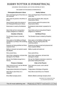 "<p>The Symmetry of Harry Potter <a href=""http://ift.tt/1sU504b"">http://ift.tt/1sU504b</a></p>: HARRY POTTER IS SYMMETRICAL  IGNORING THE4TH BOOK, AS IT IS THE CENTER OF THE7  THE HARRY POTTER SERIES IS SYMMETRICAI  Philosopher's/Sorcerer's Stone  Deathly Hallows  Harry and Hagrid get to Privet Drive on  the motorbike.  Harry and Hagrid leave Privet Drive on the  motor bike  Harry sees his parents in the Mirror of  Erised.  Harry sees his parents after using the  Resurrection Stone.  Harry's bravery gains him access to  the Philosopher's/Sorcerer's Stone.  Harry's bravery gains him access to the  Resurrection Stone.  Deluminator is used by Dumbledore.  Dumbledore's deluminator is passed on to  Ron.  Harry finds out he is wrong about  Snape's allegiance to Voldemort.  Harry finds out he is wrong about Snape's  allegiance to Voldemort.  Chamber of Secrets  Half-Blood Prince  The Dursley's house is visited by Kreacher  The Dursley's house is visited by  Dobby.  Harry spies on the Malfoys at Borgin  and Burke's, by hiding in the vanishing  cabinet.  Harry spies on the Malfoys at Borgin and  Burke's, who are inquiring about the  vanishing cabinet.  Students are being petrified and Harry  suspects Draco.  Students are being cursed and poisoned and  Harry suspects Malfoy  Malfoy is innocent, but wants to assist  the attacker  Malfoy is guilty and wants out.  Ginny wants Harry.  Harry wants Ginny  Harry finds a dangerous, old book that  belonged to Tom Riddle.  Harry finds a dangerous, old book that  belonged to Snape  We see Tom Riddle emerge from a  Horcrux.  We see Tom Riddle's memories in which he  goes about making Horcruxes.  Prisoner of Azkaban  Order of the Phoenix  Harry harms his aunt, and the Minister  Harry saves his cousin, and is almost  of Magic doesn't care.  Fudge places dementors at Hogwarts.  Harry flies to save Sirius on a  expelled.  Fudge places Umbridge at Hogwarts.  Harry flies to save Sirius on a Thestral.  Hippogriff  Sirius Black escapes prison.  Bellatrix (Black) Lestrange escapes prison.  PROPERIYOF CALSLATER.COM  C) CALLISON SLATER 2012  The #2 most addicting site  MUGGLENET MEMES.COM <p>The Symmetry of Harry Potter <a href=""http://ift.tt/1sU504b"">http://ift.tt/1sU504b</a></p>"