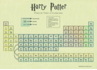 25 best periodic table of memes memes characters memes the harry potter period and tumblr harry potter periopic table of characters chareter no urtaz Choice Image