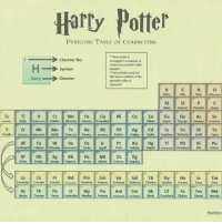 25 best periodic table of elements memes memes the periodic harry potter memes and horace harty potter peryodictable of characters ese table urtaz Gallery