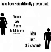 Memes, 🤖, and Soulmate: have been scientifically proven that  Women  take  15 days  to fall in love  Men  positiveresult  Just.  8.2 seconds True? Check out all of my prior posts⤵🔝 Positiveresult positive positivequotes positivity life motivation motivational love lovequotes relationship lover hug heart quotes positivequote positivevibes kiss king soulmate girl boy friendship