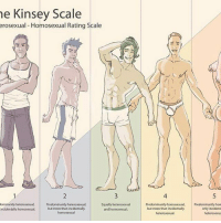 Kinsey scale incidentally homosexual statistics