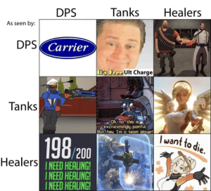 Free, A Team, and Tanks: Healers  Tanks  DPS  As seen by:  DPS Carrier  It's Free Ult Charge  Yu/Vince-M  Tanks  Oh.no, this is  I excruciatingly painful.  But, heu, I'm a team plauer!  want to die.  198/200  Healers NEED HEALING!  INEED HEALING!  INEED HEALING! As seen by chart