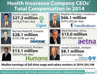 Memes, Stephen, and Ups: Health Insurance Company CEOs'  Total Compensation in 2014  Stephen Hemsley, UnitedHealth  David Cordani, Cigna  $66.1 million  $27.2 million  ($254,328 per day)  ($104,479 per day) 00  Cigna  UnitedHealthcare  Mark Bertolini, Aetna  Michael Neidorff, Centene  $15.0 million  $28.1 million  ($107,796 per day)  ($57,745 per day)  aetna  CENTENE  Bruce Broussard, Humana  Joseph Swedish, Anthem  $13.1 million  $8.1 million  ($50,319 per day)  ($31,016 per day)  Humana  Anthem.  BlueCross BlueShield  Median earnings of full-time wage and salary workers in 2014: $41,148  Sources: SEC 14A Schedules includes salary, bonus, non-equity incentive plan, other compensation and realized stock option gains and stock award gains: 2014 Current PopulationSurvey  PHYSICIANS FOR A NATIONAL HEALTH PROGRAM WWW. PNHP ORG  PIN HP Hmmm ... I wonder why medical premiums are going up?
