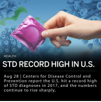 "Data released today from the Centers for Disease Control and Prevention show a record high in STD diagnoses, with 2.3 million cases of chlamydia, gonorrhea and syphilis diagnosed in 2017. The increase in STD diagnoses is attributed to a lack of federal funding for state public health programs, as well as an increase in drug abuse, and socioeconomic problems. ___ The CDC compared their data from 2017 to data collected in 2013 and is as follows: - Gonorrhea rose by 67% overall, doubling among men and showing a ""concerning"" increase in women for the third year in a row. - Primary and secondary syphilis rose 76%, almost 70% of which are cases among gay, bisexual and other men who have sex with men. - Chlamydia rose by 21.9% and remains the most common condition. 45% were diagnosed in 15- to 24-year-olds. ___ These STDs can be cured with antibiotics, however untreated cases are causing serious health issues like infertility, ectopic pregnancy, stillbirth in infants and higher risk of HIV infection.: HEALTH  STD RECORD HIGH IN U.S  Aug 28 Centers for Disease Control and  Prevention report the U.S. hit a record high  of STD diagnoses in 2017, and the numbers  continue to rise sharply. Data released today from the Centers for Disease Control and Prevention show a record high in STD diagnoses, with 2.3 million cases of chlamydia, gonorrhea and syphilis diagnosed in 2017. The increase in STD diagnoses is attributed to a lack of federal funding for state public health programs, as well as an increase in drug abuse, and socioeconomic problems. ___ The CDC compared their data from 2017 to data collected in 2013 and is as follows: - Gonorrhea rose by 67% overall, doubling among men and showing a ""concerning"" increase in women for the third year in a row. - Primary and secondary syphilis rose 76%, almost 70% of which are cases among gay, bisexual and other men who have sex with men. - Chlamydia rose by 21.9% and remains the most common condition. 45% were diagnosed in 15- to 24-year-olds. ___ These STDs can be cured with antibiotics, however untreated cases are causing serious health issues like infertility, ectopic pregnancy, stillbirth in infants and higher risk of HIV infection."
