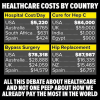 Memes, Smh, and Australia: HEALTHCARE COSTS BY COUNTRY  Hospital Cost/Day Cure for Hep C  USA  Australia.$765 UK  $5,220 USA $84,000  $59,000  $1,000  $900  Spain  $424 Egypt.  Bypass Surgery  Hip Replacement  USA.. $78,318 USA. $87,987  Australia... $28,888 UK  UK  Spain. $14,579 Spain  $16,335  $15,465  $6,757  $24,059 NZ  ALL THIS DEBATE ABOUT HEALTHCARE  AND NOT ONE PEEP ABOUT HOW WE  ALREADY PAY THE MOST IN THE WORLD Smh☝️