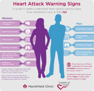 "solarpunkarchivist:  sanscarte:  branwyn-says:  lifehacksthatwork: Signs of a heart attack are different for each gender yet we only really teach the male warning signs. Make sure you're aware of both and spread it to as many other women as possible! EVERY SINGLE TIME I HAVE TAKEN A CPR CLASS I have had to be that person who points out that the training videos ALWAYS frame the ""male"" symptoms as the default universal heart attack experience, while the ""female"" symptoms are framed as though they're a deviation from the norm, rather than the primary symptom set that cis women experience.  ALSO: I just showed this post to my roommate, who is an MD at a clinic that specializes in care for the LGBT community in the Baltimore area. I asked her  whether hormones were responsible for the difference in the ""male/female"" symptom arrays. I asked how that would apply to her trans patients (which, she treats a LOT of trans patients). She said, basically, that the longer you've taken testosterone the more likely you are to get the intense chest pressure and the arm pain, versus the upper back pressure and shortness of breath. Obviously I am not a doctor myself, consult your own health care provider, etc.   Reblogging this comment because this is the FIRST TIME I've ever seen someone address what XYZ medical condition would look like in trans patients.  Also this is partly why my great-grandma died: the (male) doctor dismissed her heart attack as basically indigestion, because she didn't have the typical male symptoms.  Oh my God someone was able to answer the trans patient question! : Heart Attack Warning Signs  A guide to better understand heart attack warning signs  from Marshfield Clinic & Shine3bs  Women  Lightheadedness  or dizziness  Men  Cold sweat or nausea  Upper back pressure  Chest pressure  or pain  Chest pressure  Shortness of breath  Shortness of breath  Pain in one or both  arms, the back, neck,  jaw or stomach  Pain in one or both  arms, the back, neck  jaw or stomach  Fainting or  extreme fatigue  If you have any of these  5  symptoms for more than  5 minutes and are unsure of  Women might not experience the chest  pain that is often noted as the most  common sign of heart attack.  the cause, call 9-1-1.  Treatments work best if given  Some women who have had heart  within 1 hour of when heart  attacks say they thought they had the  symptoms associated with the flu  attack symptoms begin.  Experts at  Heart  Marshfield Clinic solarpunkarchivist:  sanscarte:  branwyn-says:  lifehacksthatwork: Signs of a heart attack are different for each gender yet we only really teach the male warning signs. Make sure you're aware of both and spread it to as many other women as possible! EVERY SINGLE TIME I HAVE TAKEN A CPR CLASS I have had to be that person who points out that the training videos ALWAYS frame the ""male"" symptoms as the default universal heart attack experience, while the ""female"" symptoms are framed as though they're a deviation from the norm, rather than the primary symptom set that cis women experience.  ALSO: I just showed this post to my roommate, who is an MD at a clinic that specializes in care for the LGBT community in the Baltimore area. I asked her  whether hormones were responsible for the difference in the ""male/female"" symptom arrays. I asked how that would apply to her trans patients (which, she treats a LOT of trans patients). She said, basically, that the longer you've taken testosterone the more likely you are to get the intense chest pressure and the arm pain, versus the upper back pressure and shortness of breath. Obviously I am not a doctor myself, consult your own health care provider, etc.   Reblogging this comment because this is the FIRST TIME I've ever seen someone address what XYZ medical condition would look like in trans patients.  Also this is partly why my great-grandma died: the (male) doctor dismissed her heart attack as basically indigestion, because she didn't have the typical male symptoms.  Oh my God someone was able to answer the trans patient question!"