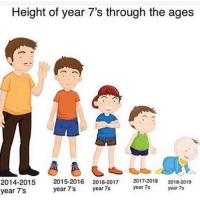 Fucking, Memes, and Saw: Height of year 7's through the ages  2014-2015 2015-2016 2016-2017 2017-2018 2018-2019  year 7's  year 7's  year 7s  year 7s  year 7s what the fuck are they putting in our water i saw photos of me from year 7 and compared to them now i looked like a fucking adult (im 2014)