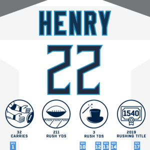 Beast. #Titans  #HaveADay | @KingHenry_2 | @Titans https://t.co/UHwW8EZP6v: HENRY  22  1540  211  RUSH YDS  32  CARRIES  2019  RUSHING TITLE  RUSH TDS  WK  WK  WK  WK  WK  WK  12 13 14  17  10 Beast. #Titans  #HaveADay | @KingHenry_2 | @Titans https://t.co/UHwW8EZP6v