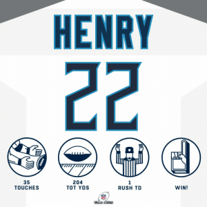 The King had himself a day! 👑  #HaveADay |@KingHenry_2 | @Titans https://t.co/9lPTB5YPpG: HENRY  22  35  TOUCHES  204  TOT YDS  WIN!  RUSH TD  WILD CARD The King had himself a day! 👑  #HaveADay |@KingHenry_2 | @Titans https://t.co/9lPTB5YPpG