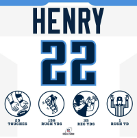 Derrick Henry, Memes, and Rush: HENRY  25  TOUCHES  156  RUSH YDS  35  REC YDS  1  RUSH TD  WILD CARD Derrick Henry totaled 191 yards! #TitanUp  #HaveADay #NFLPlayoffs https://t.co/BH52zlohw6