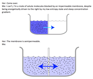 Come Over, Mole, and Irl: Her: Come over.  Me: I can't, I'm a mole of solute molecules blocked by an impermeable membrane, despite  being energetically driven to the right by my low entropy state and steep concentration  gradient.  Her: The membrane is semipermeable.  Me: me_irl