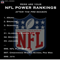 pee wee: HERE ARE YOUR  NFL POWWER RANKINGS  AFTER THE PRE-SEASON  1 49 ERS  2. BRONCO  3. SEAHAWKS  NFL M E M E S  31. ALABAMA CRIMSON TIDE  32. BROWNS  33. JAGUARS  996. NFL PLAY 60 KLDS  997. GREENWOOD MIDDLE SCHOOL PEE WEE  998. JETS