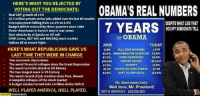 Memes, The Worst, and Zero: HERE'S WHAT YOU REJECTED BY  VOTING OUT THE DEMOCRATS:  Real GDP growth of 13%  15.5 million private sector jobs added overthe last 80 months  Unemployment falling from 10.1% to 4.9%  Budget deficit reduced by three-quarters since 2009  Fewer Americans in harm's way in war zones  Zero attacks by al Qaeda on US soil  Dow Jones, S&P 500 and NASDAQ stock market  indices all at record highs  HERE'S WHAT REPUBLICANS GAVE US  LAST TIME THEY WERE IN CHARGE  Two economic depressions  The worst financial collapse since the Great Depression  The worst terrorist attack in US history  The two longest wars in US history  The worst record of job creation since Pres. Hoover  complete collapse ofthe stock market  A budget surplus turned into a trillion-dollar deficit  WELL PLAYEDAMERICA, WELL PLAYED.  OCCUPY  DEMOCRATS  OBAMA'S REAL NUMBERS  DESPITE WHAT LESTHAT  7 YEARS  OCCUPY DEMOCRATSTELL  OF OBAMA  2008  TODAY  118M FULL TIME WORKERS  117M  65.9% WORKFORCE PARTICIPATION 62.8%  HOME OWNERSHIP  $51,017  $53,644  MEDIAN INCOME  POVERTY  15.0%  13.2%  28.2M  PEOPLE ON FOOD STAMPS  47.6M  64.8% DEBT-TO-GDP RATIO 101.6%  oh, those pesky facts.  Well done, Mr. President!  DEPT OF WORKFORCE USDJOB.GOV (GC)
